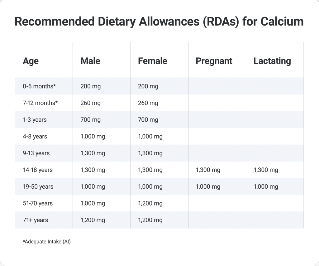 Kidney-Stone-Diet-Calcium-Allowance-Chart